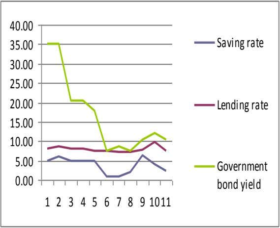 40.00 Saving rate 35.00 30.00 25.00 20.00 Lending rate 15.00 10.00 5.00 Government 0.00 bond
