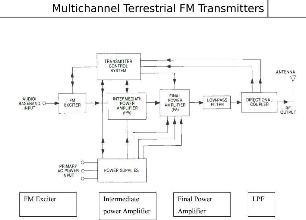 Multichannel Terrestrial FM Transmitters FM Exciter Intermediate Final Power LPF power Amplifier Amplifier
