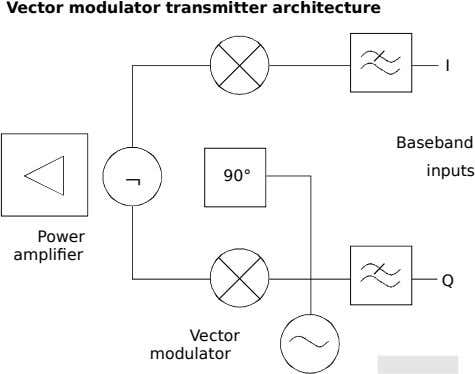 Vector modulator transmitter architecture I Baseband  inputs 90° Power amplifier Q Vector modulator