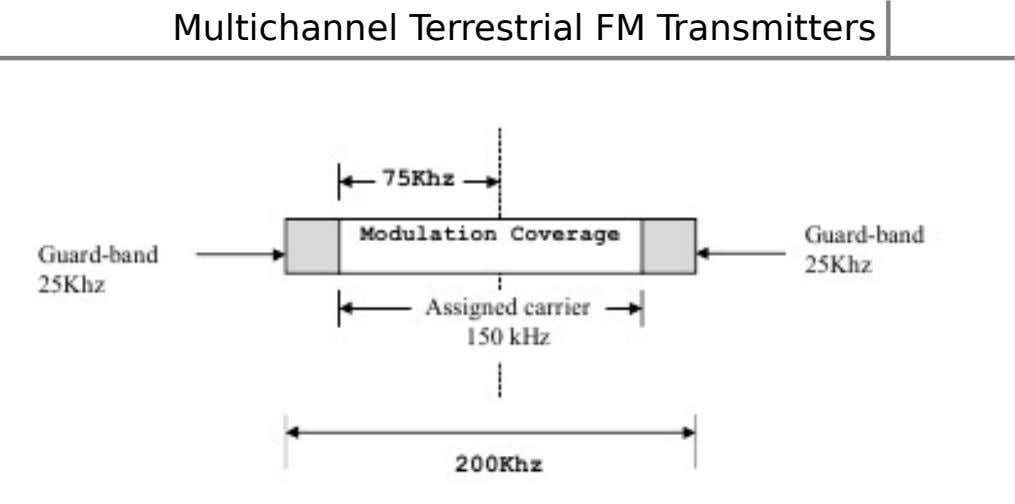 Multichannel Terrestrial FM Transmitters