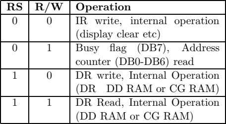 RS R/W Operation 0 0 IR write, internal operation (display clear etc) 0 1 Busy