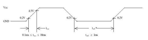 Figure 5: Initialization Note: t o f f represents the time of power off condition