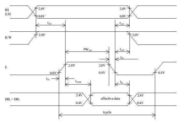 Figure 8: Read from LCD Module Timing Diagram Figure 9: Write to LCD Module Timing