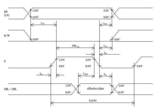 Figure 8: Read from LCD Module Timing Diagram Figure 9: Write to LCD Module Timing Diagram