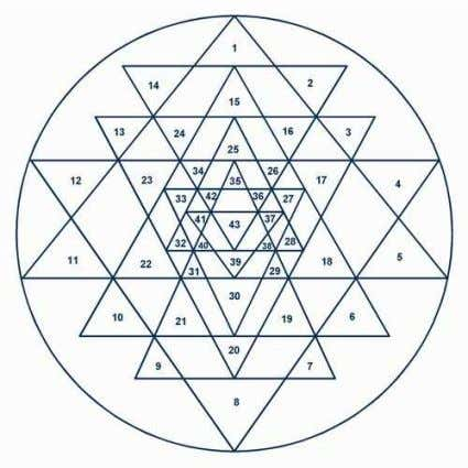 created from the overlapping of the nine original triangles. As regards the Bindu , the dimensionless