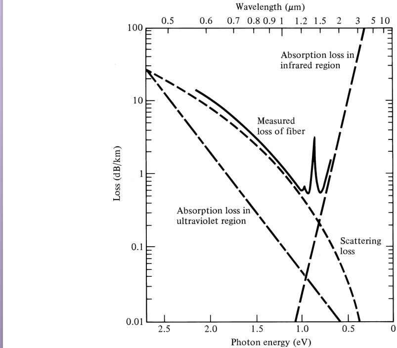 Absorption & scattering losses in fibers: