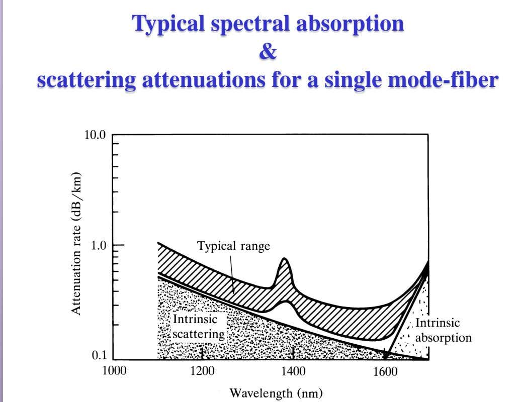 Typical spectral absorption & scattering attenuations for a single mode-fiber