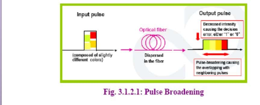 effect of pulse broadening in fiber is known as Dispersion.  Different frequency components travel at