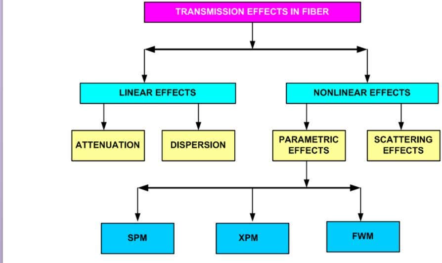 Transmission Effects/Channel Impairments:  Linear effects : Power independent effects . • Attenuation and
