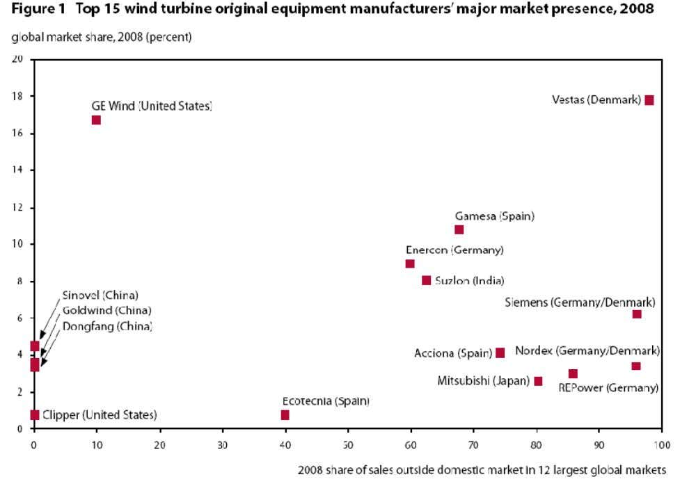 development of an industry Leading wind turbine manufacturers are all from the large markets that have