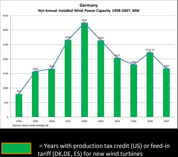 Germany Net Annual Installed Wind Power Capacity 1998-2007, MW 3500 3247 3000 2659 2645 2500