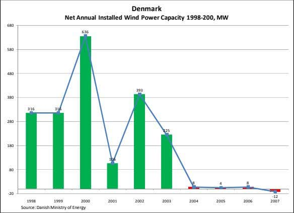 Denmark Net Annual Installed Wind Power Capacity 1998-200, MW 680 636 580 480 393 380