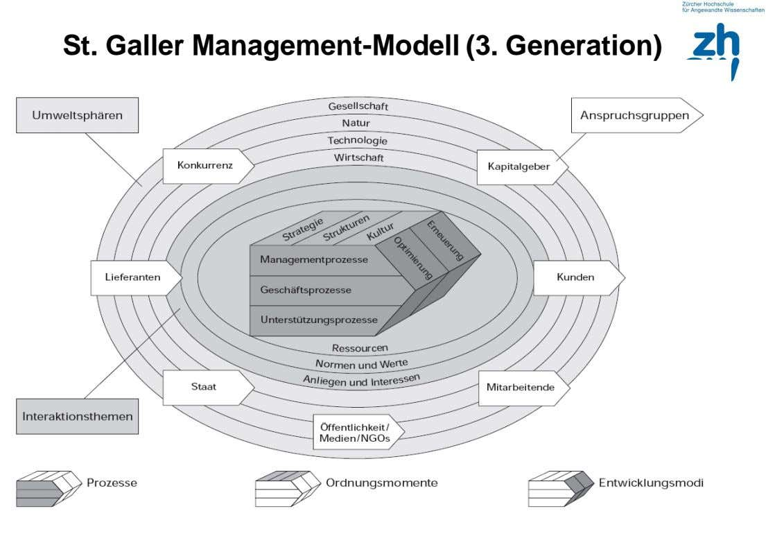 St. Galler Management-Modell (3. Generation)