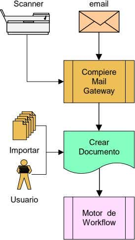 Scanner email Compiere Mail Gateway Crear Importar Documento Usuario Motor de Workflow