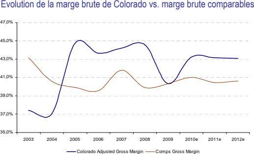 Evolution de la marge brute de Colorado vs. marge brute comparables 47,0% 45,0% 43,0% 41,0%