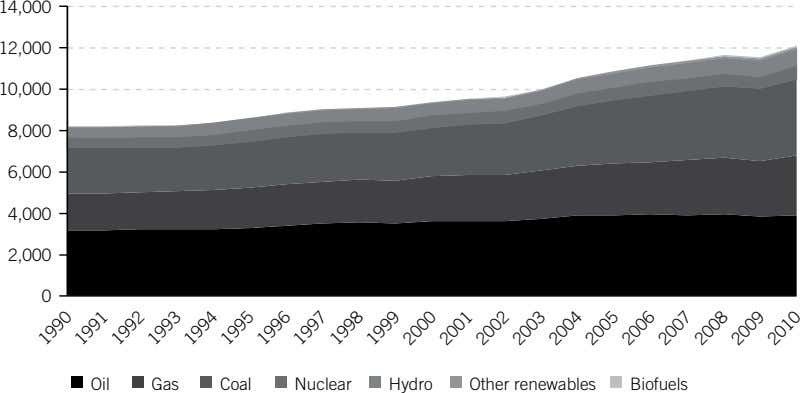 1997 1990 1996 1994 2001 1995 1999 1993 1992 1998 1991 Other renewables Biofuels Nuclear Hydro