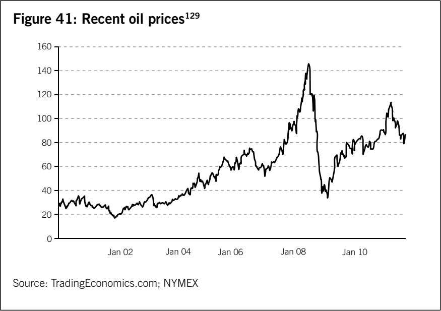 Figure 41: Recent oil prices 129 160 140 120 100 80 60 40 20 0 Jan