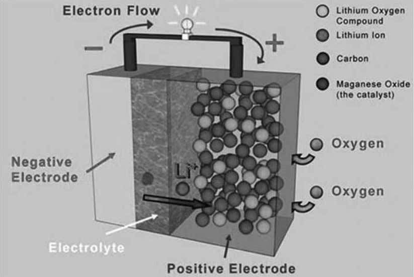 Figure 44: How a lithium ion battery works