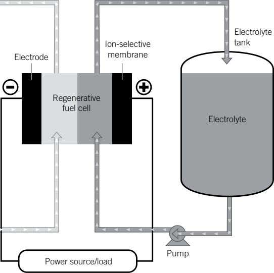 Pump Electrolyte tank membrane Ion-selective Electrolyte Power source/load Regenerative fuel cell