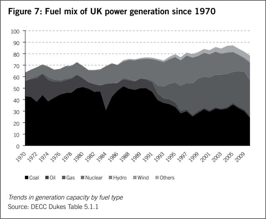 Figure 7: Fuel mix of UK power generation since 1970 100 90 80 70 60 50