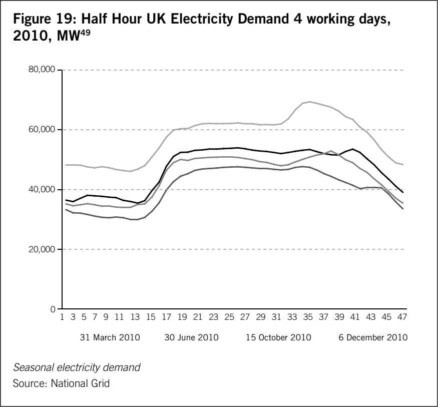 Figure 19: Half Hour UK Electricity Demand 4 working days, 2010, MW 49 80,000 60,000 40,000