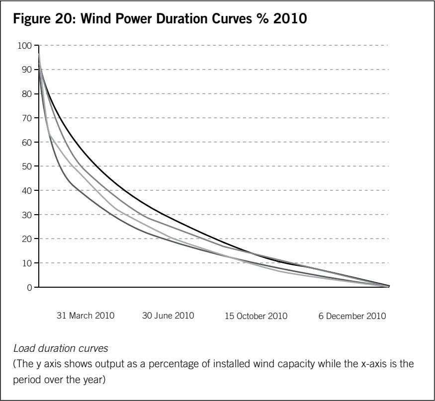 Figure 20: Wind Power Duration Curves % 2010 100 90 80 70 60 50 40 30