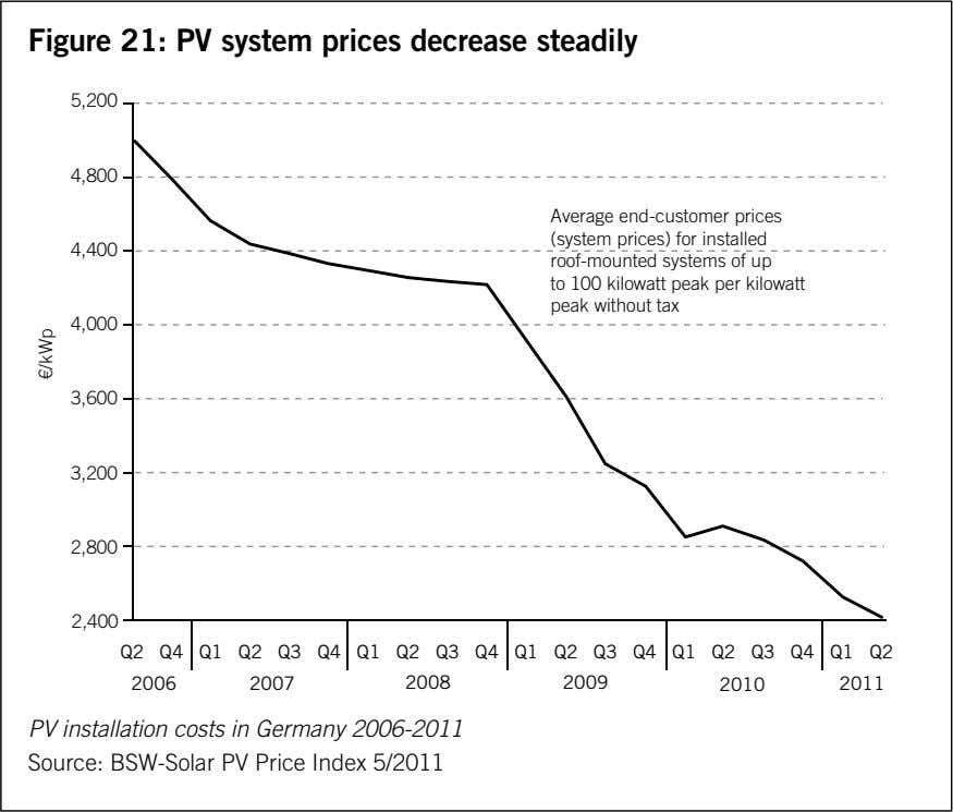 Figure 21: PV system prices decrease steadily 5,200 4,800 4,400 Average end-customer prices (system prices) for