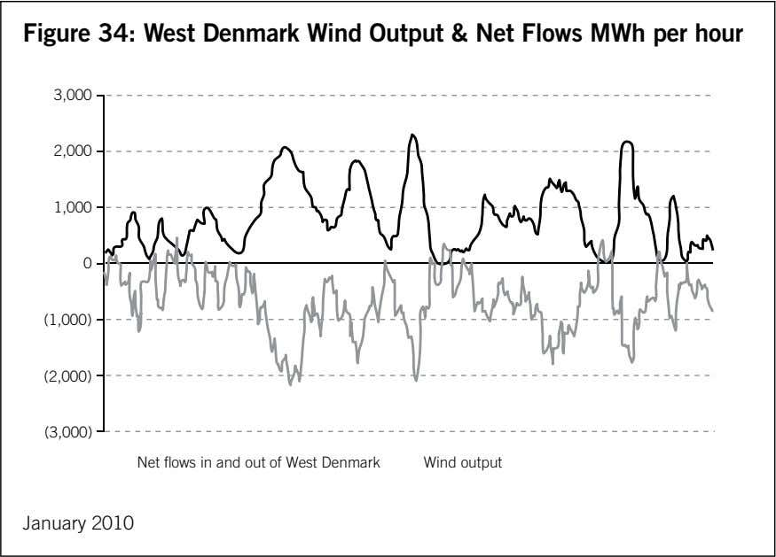 Figure 34: West Denmark Wind Output & Net Flows MWh per hour 3,000 2,000 1,000 0