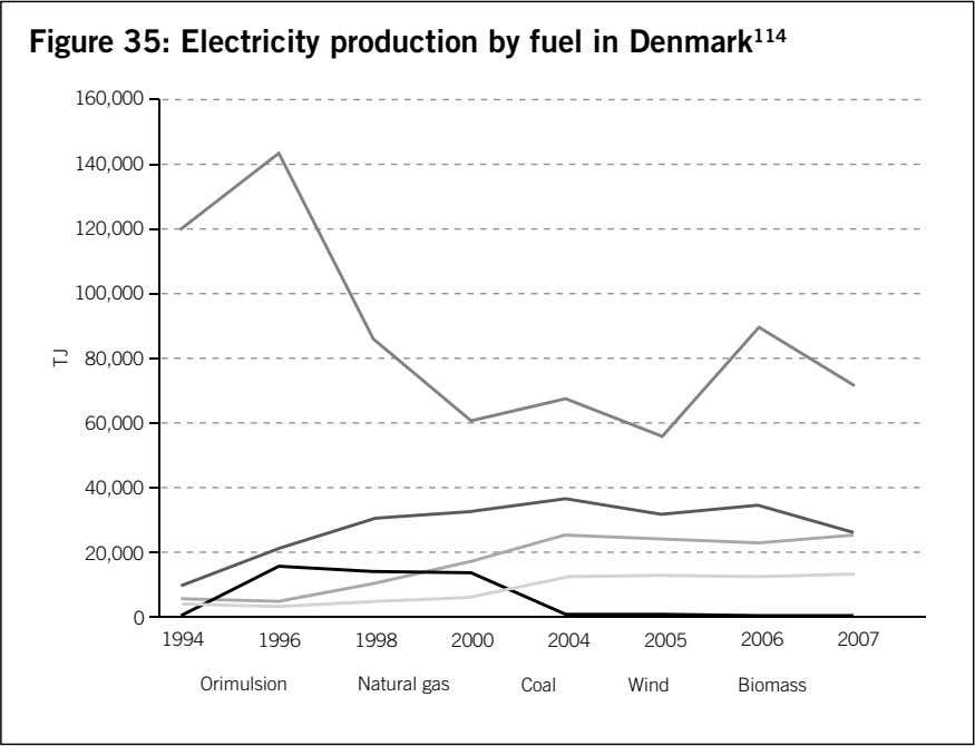 Figure 35: Electricity production by fuel in Denmark 114 160,000 140,000 120,000 100,000 80,000 60,000 40,000