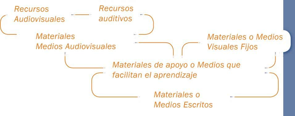 Recursos Recursos Audiovisuales auditivos Materiales Medios Audiovisuales Materiales o Medios Visuales Fijos