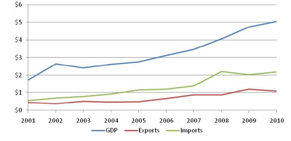 and exports of goods relative to GDP, USD billion, current prices Source: IMF World Economic Outlook