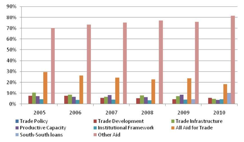 AfT as share of total aid, categorized by project 1 7 Source: Government of Malawi Project