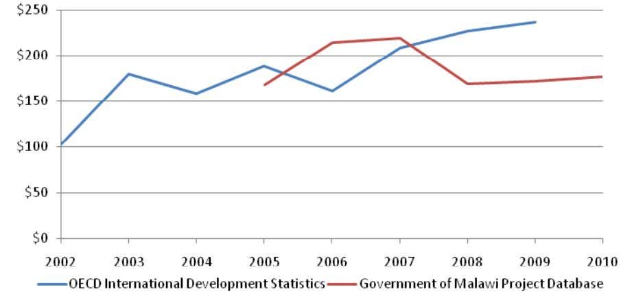 Figure 4: AfT in Malawi over time, USD million 10 Source: OECD International Development Statistics and