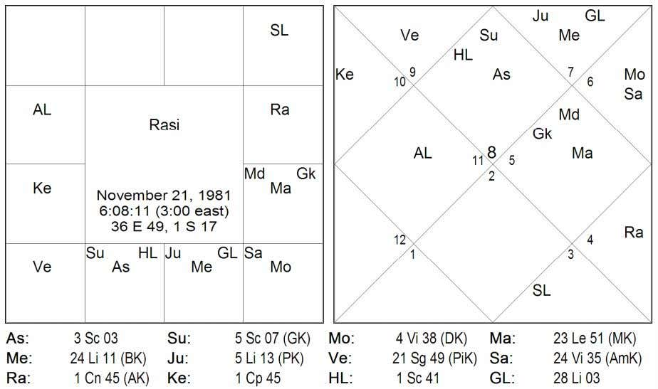 as per Päräçara 2 . Example Chart 1: Lack of Guru In the given chart, the