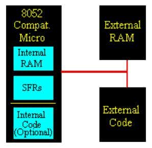 MICROCONTROLLER MATERIAL Introduction Despite its relatively old age, the 8051 is one of the most popular