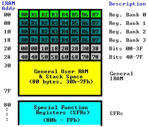 As is illustrated in this map, the 8051 has a bank of 128 bytes of Internal