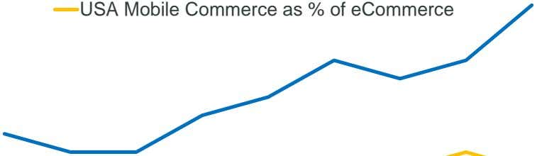 USA Mobile Commerce as % of eCommerce