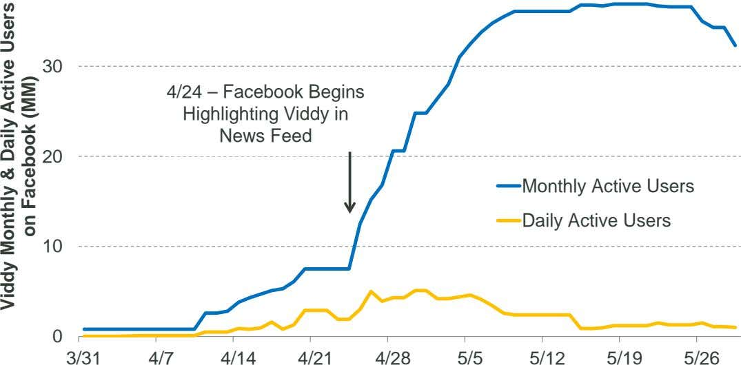 30 4/24 – Facebook Begins Highlighting Viddy in News Feed 20 Monthly Active Users Daily