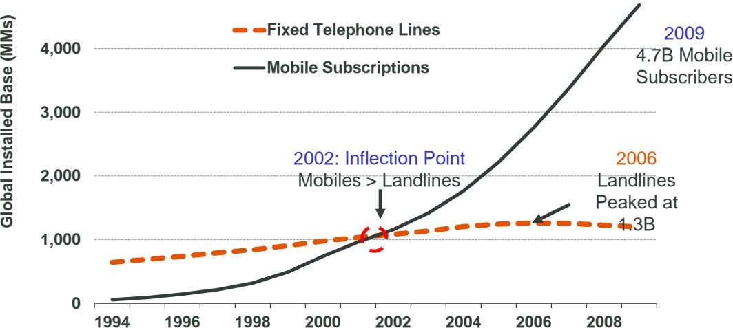 Fixed Telephone Lines 2009 4,000 Mobile Subscriptions 4.7B Mobile Subscribers 3,000 2002: Inflection Point Mobiles