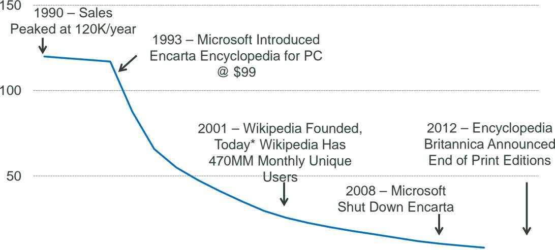 150 1990 – Sales Peaked at 120K/year 1993 – Microsoft Introduced Encarta Encyclopedia for PC