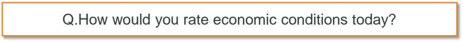 Q.How would you rate economic conditions today?