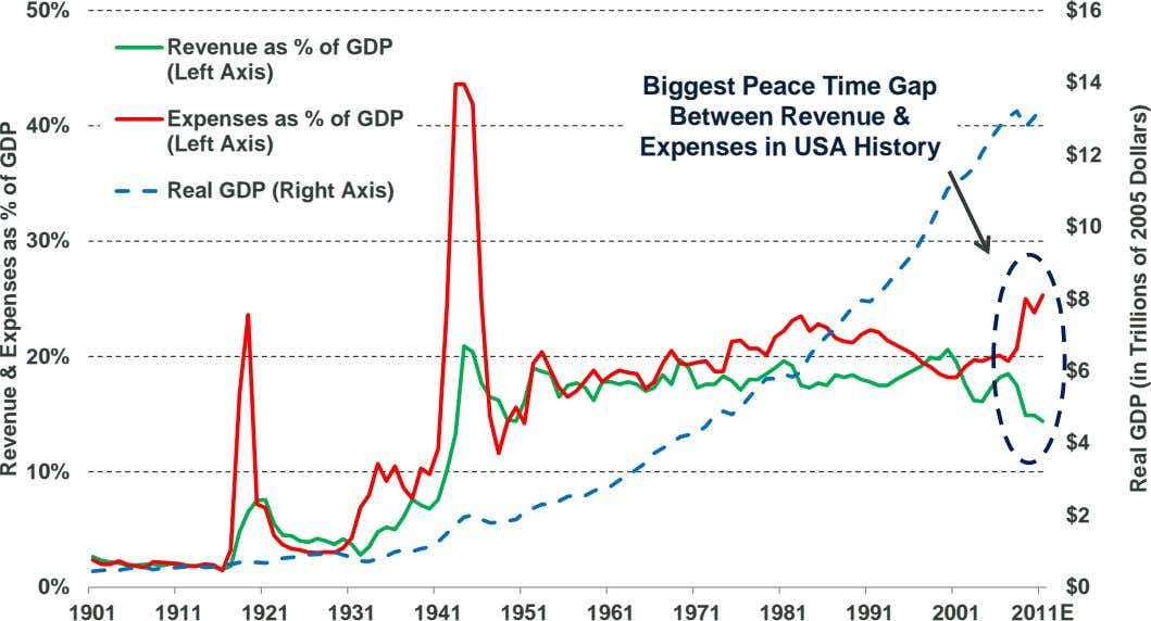 50% $16 Revenue as % of GDP (Left Axis) Biggest Peace Time Gap Between Revenue