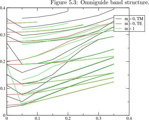 Figure 5.3: Omniguide band structure. 0.4 m m = = = 0, 1 0, TE