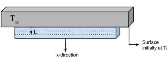 the variables in the transient heat transfer equation. Figure 21: Transient heat transfer through multiple layers.