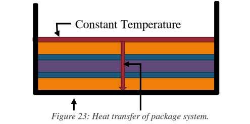 Constant Temperature Figure 23: Heat transfer of package system. Insulated Heat Transfer