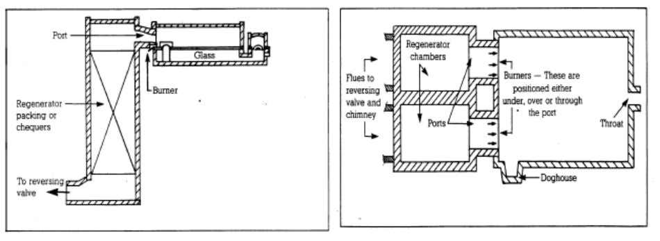 In the end-fired regenerative furnace the principles of operation are the same, however, the two regenerative