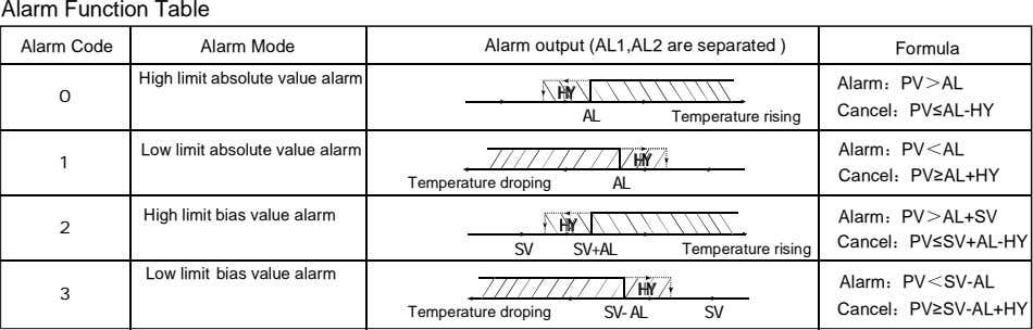 Alarm Function Table Alarm Code Alarm Mode Alarm output (AL1,AL2 are separated ) Formula High