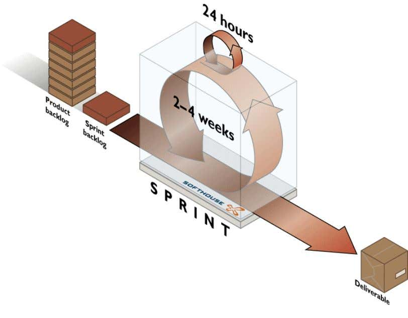 • Demos work results to the Product Owner Sprint Cycle Getting started with Scrum Preparation for