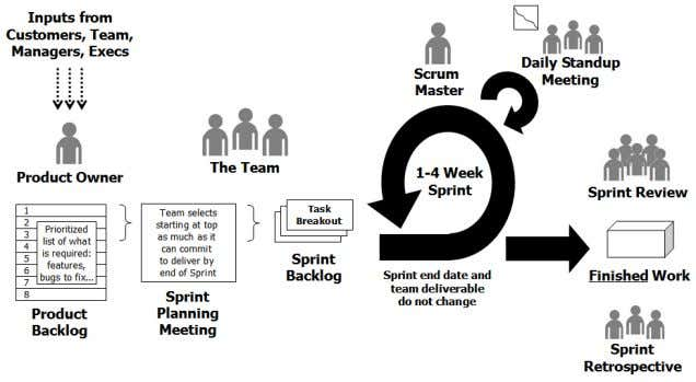 Scrum is simp le, powerful, and rooted in common sense. Figure 1. Scrum Scrum Basics Scrum