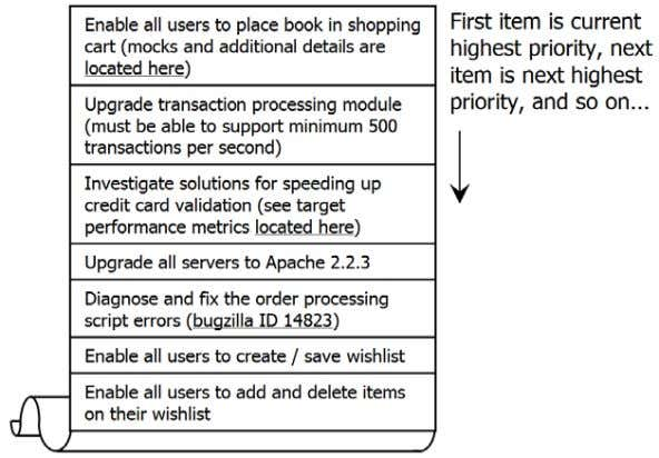 "and fix the orde r processing script errors""). Figure 2. The Product Backlog The Product Backlog"